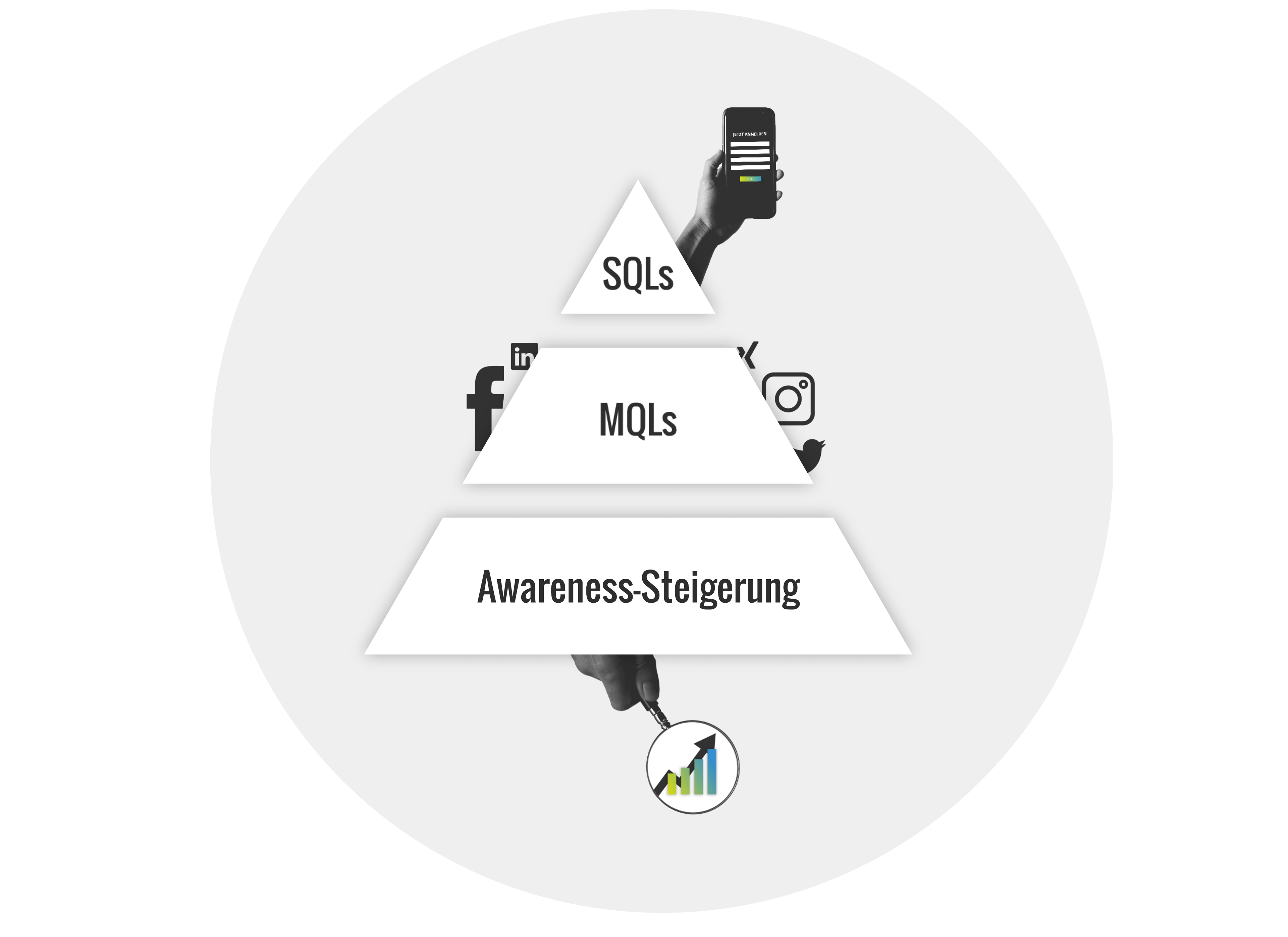 MQLS & SQLs generieren