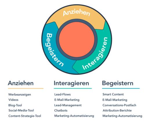 Optimieren Sie Ihr Marketing mit dieser Inbound-Marketing-Methodik